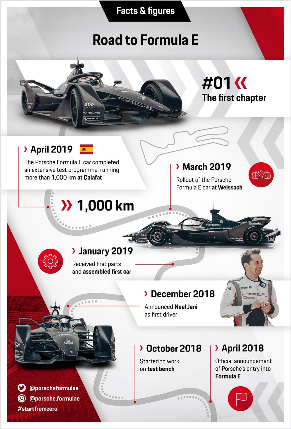 Infografika Porsche Formula E czerwiec 2019