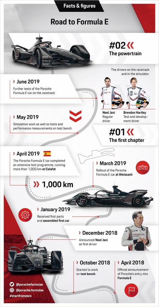 Droga do Formuły E - Porsche - 06.2019