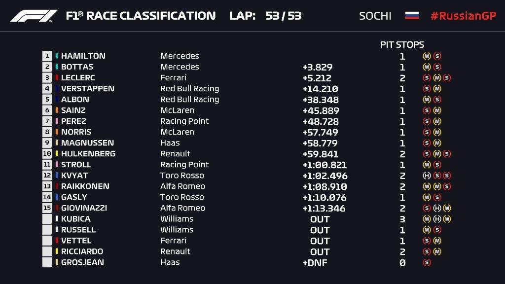 F1 2019 GP Rosji wyniki wyścigu