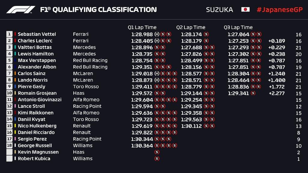 wyniki kwalifikacji GP Japonii 2019
