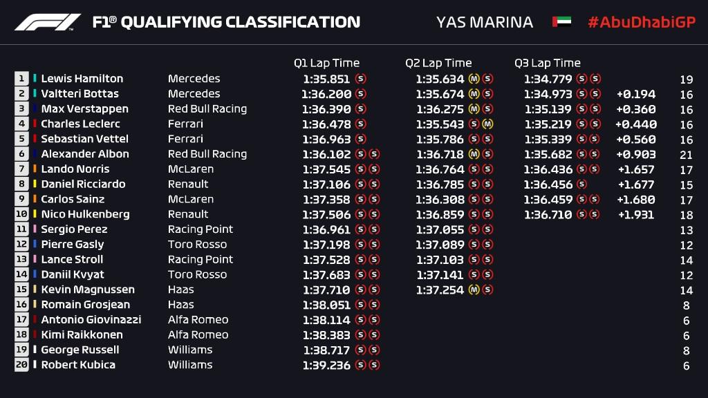 GP Abu Zabi 2019 wyniki kwalifikacji