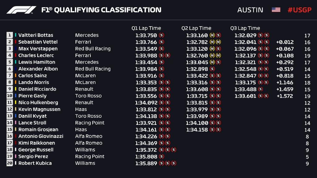 GP Stanów Zjednoczonych wyniki kwalifikacji 2019