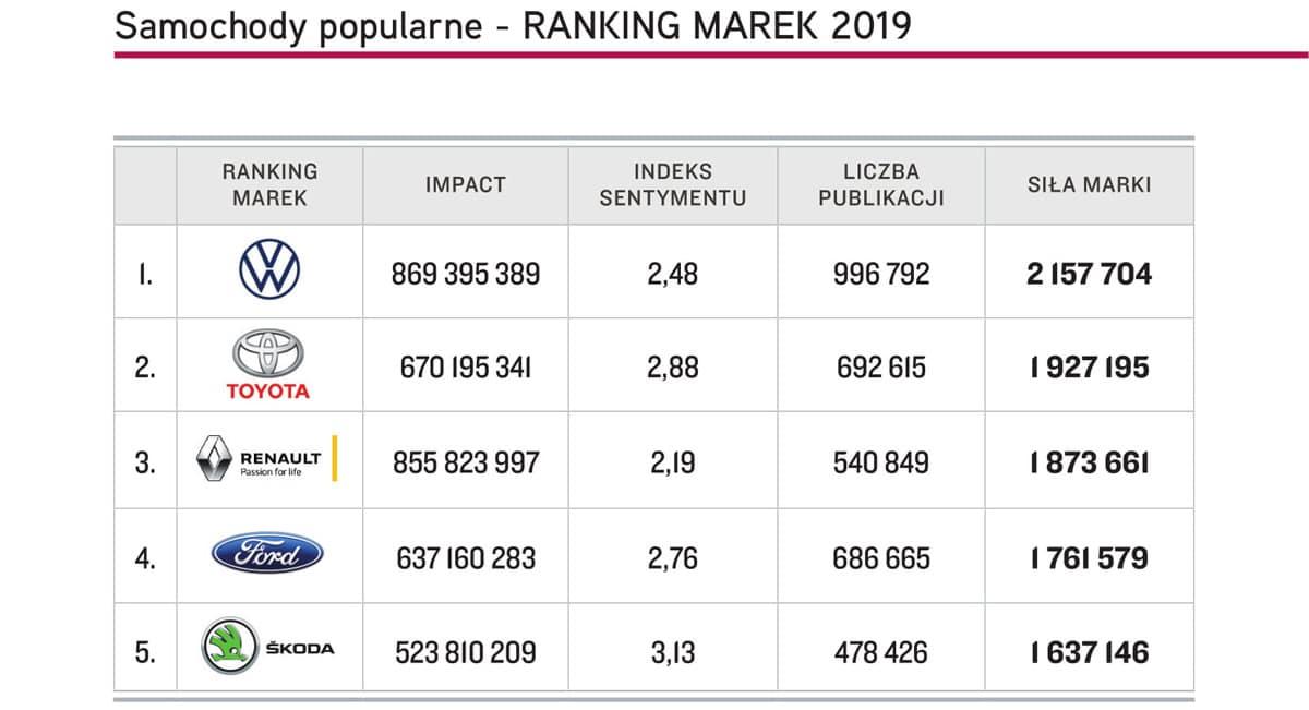 Samochody popularne Top Marka 2019