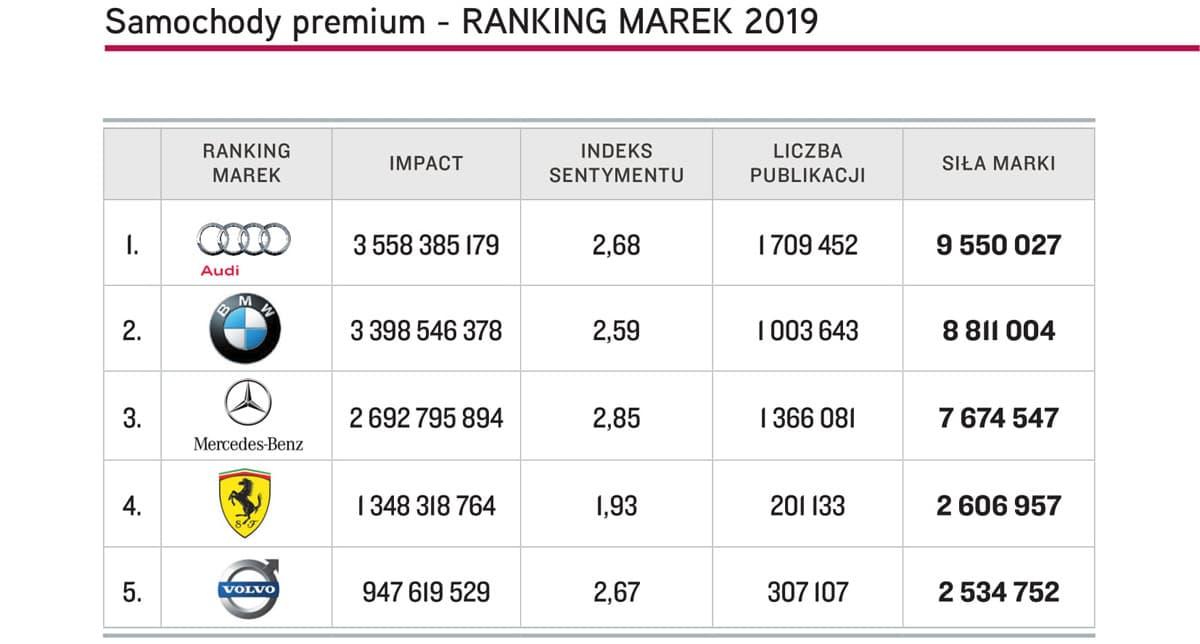 Samochody premium Top Marka 2019