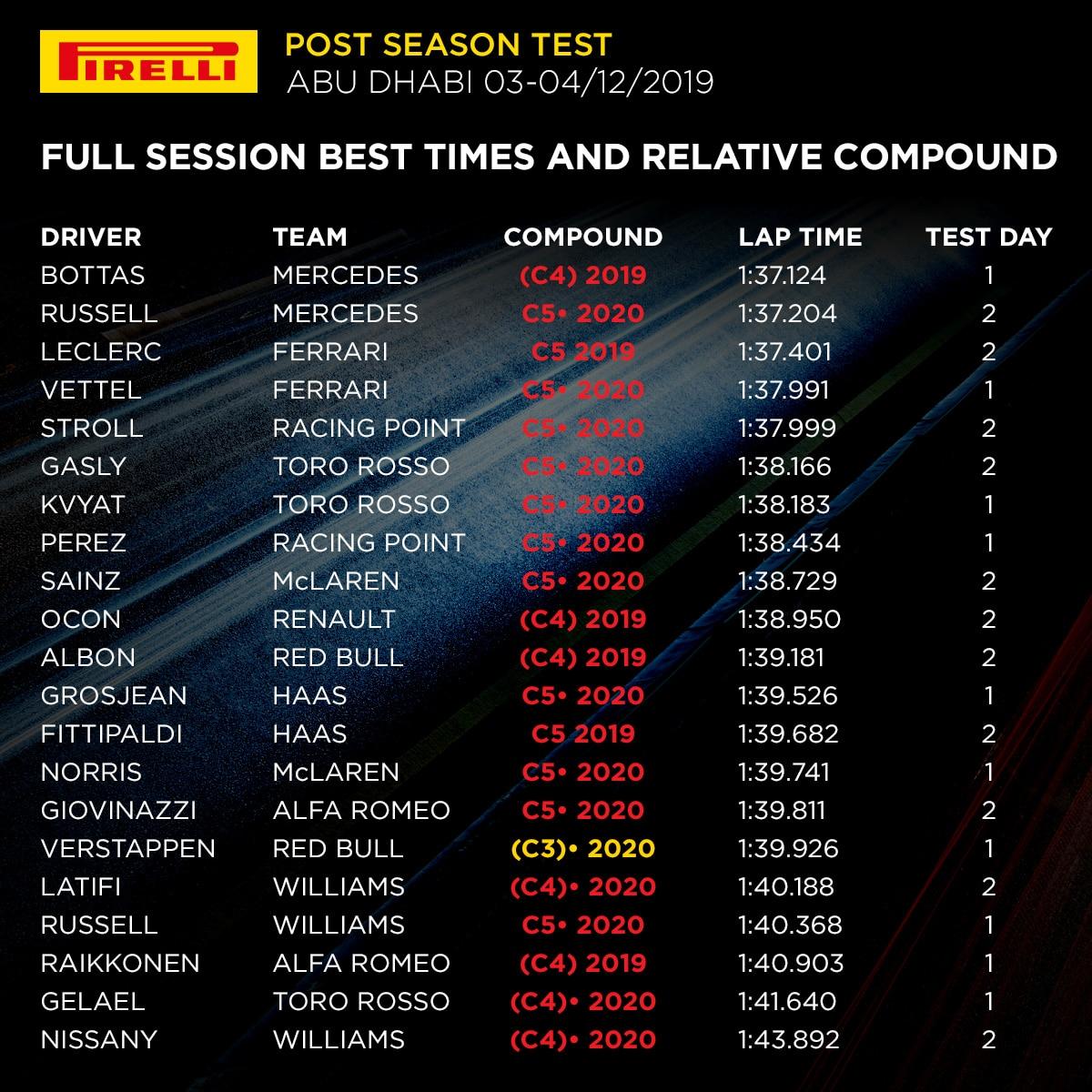 Testy Abu Zabi 2019 Pirelli - całóść