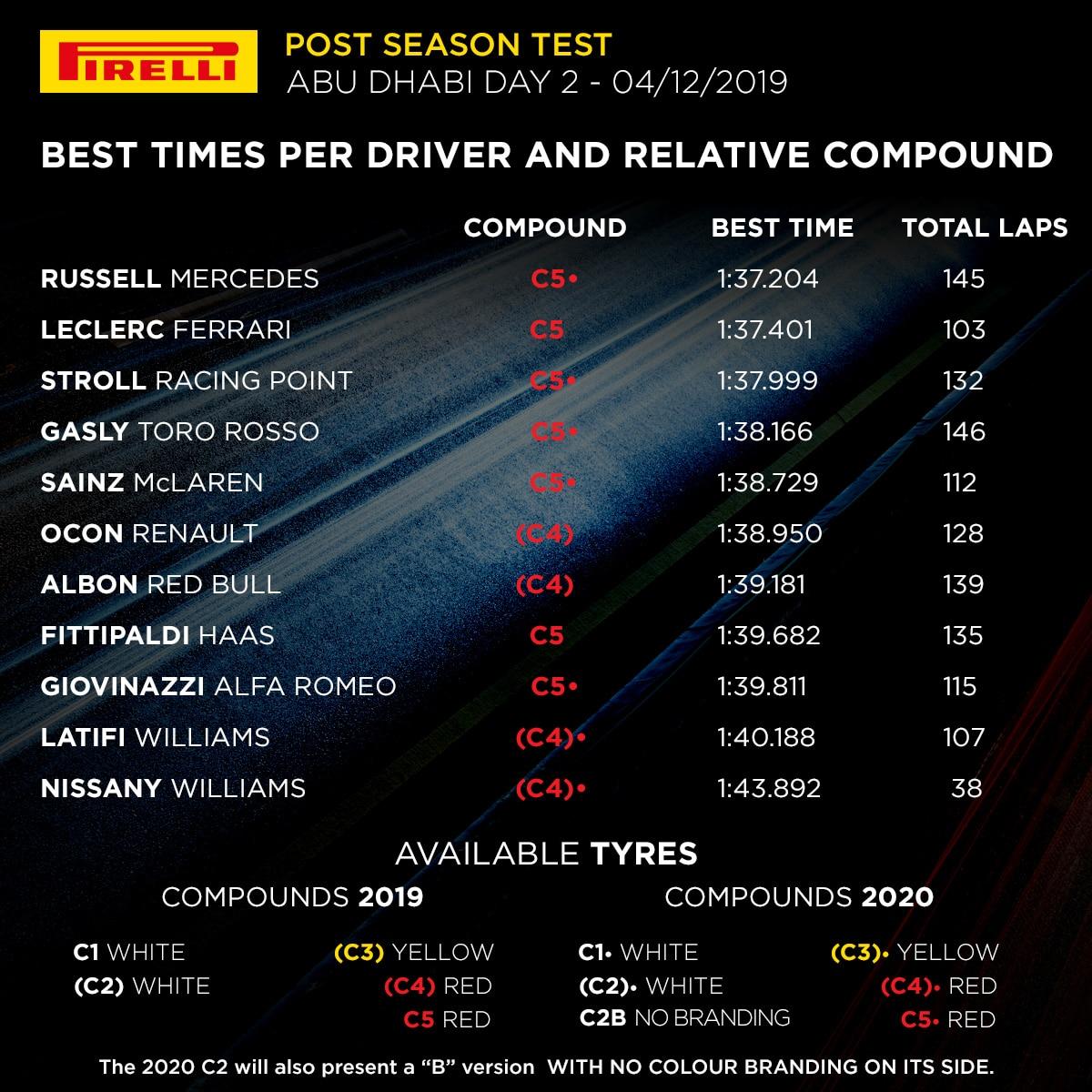 Testy Abu Zabi 2019 Pirelli - dzień 2