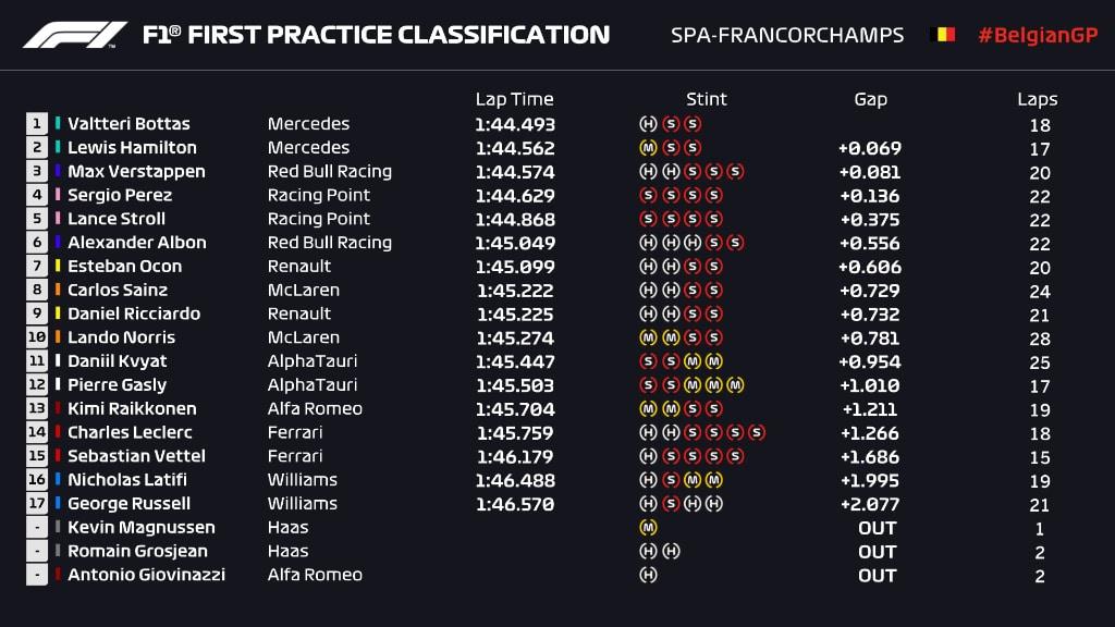 wyniki I trening GP Belgii 2020 F1