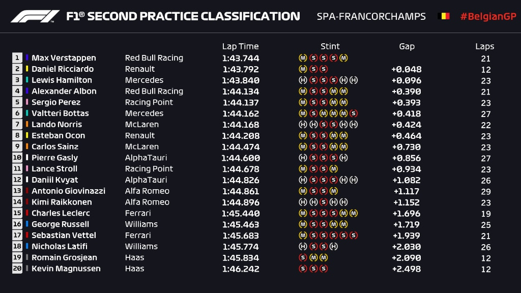 wyniki II trening GP Belgii 2020 F1