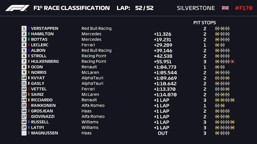 wyniki wyścigu GP 70-lecia F1 2020