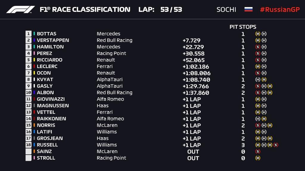 gp rosji 2020 wyniki wyścigu f1