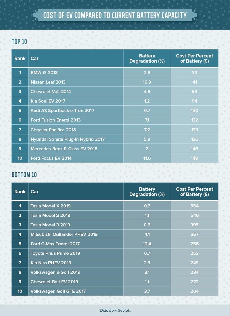 degradacja baterii koszt samochodu
