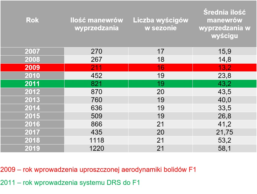 Tabela DRS