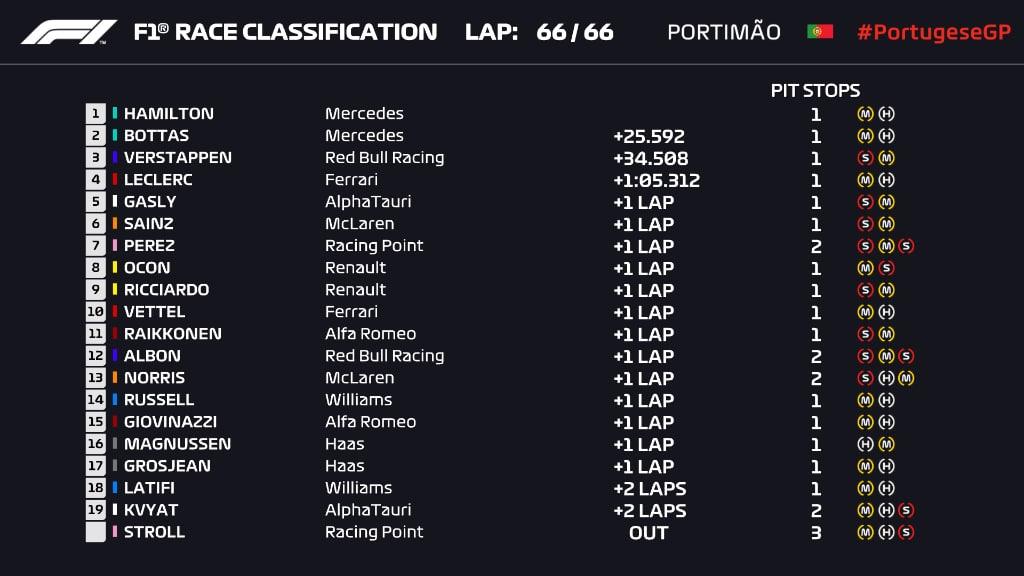 wyniki GP Portugalii F1 2020