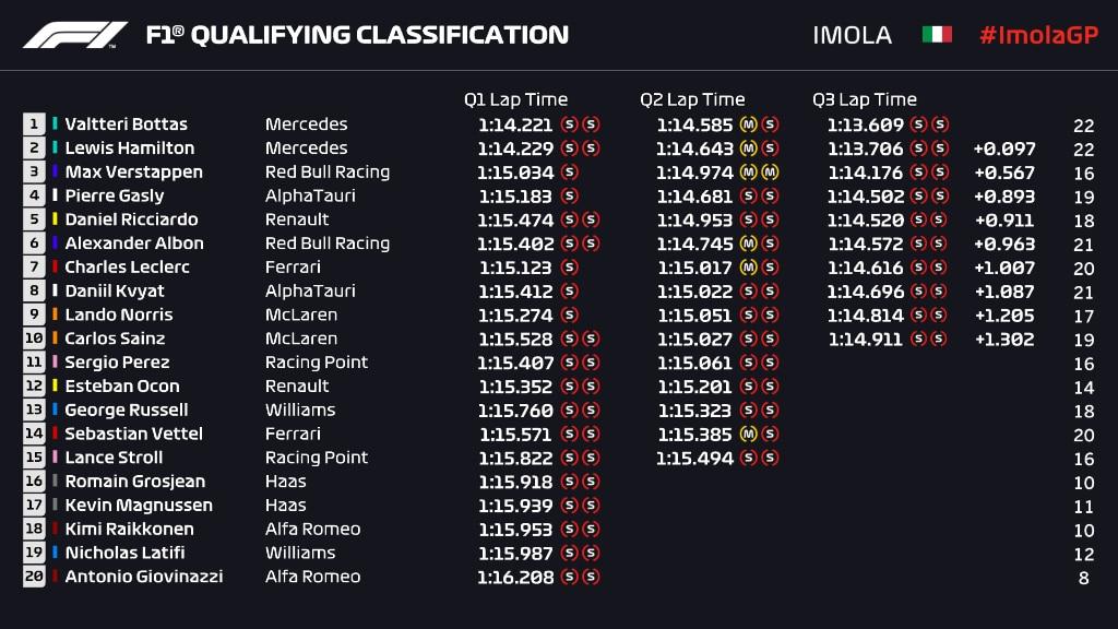 wyniki kwalifikacji GP Emilii-Romanii 2020 F1 Imola