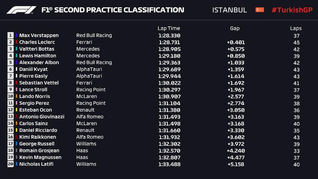 wyniki II treningu GP Turcji 2020