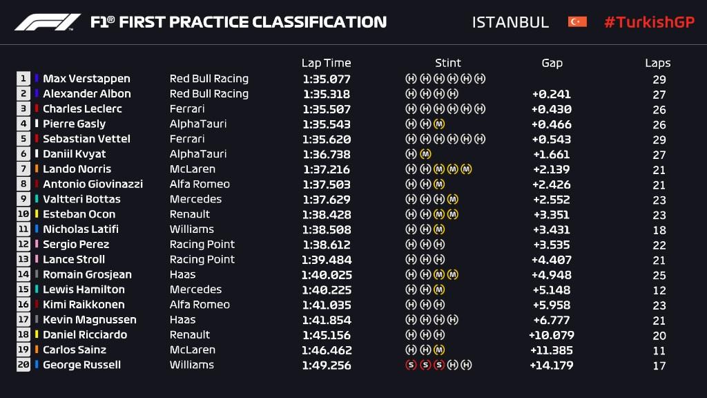 wyniki I treningu GP Turcji 2020