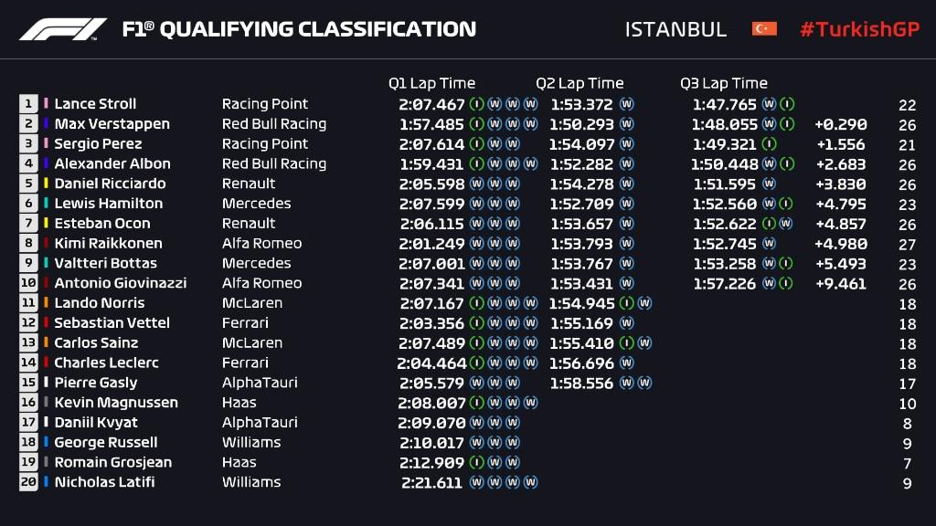wyniki kwalifikacji GP Turcji 2020