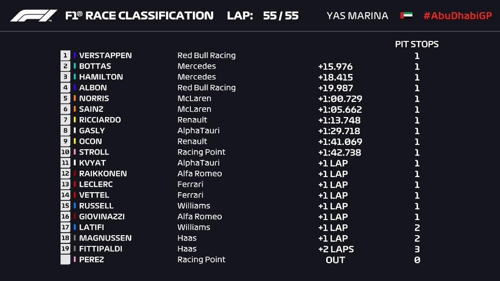 gp abu zabi f1 2020 wyniki wyścigu