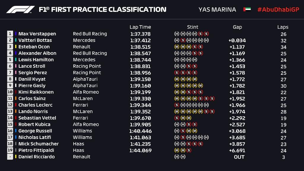 wyniki 1 treningu F1 GP Abu Zabi 2020