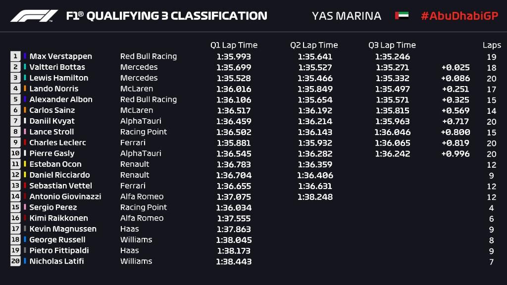 wyniki kwalifikacje GP Abu Zabi 2020 F1