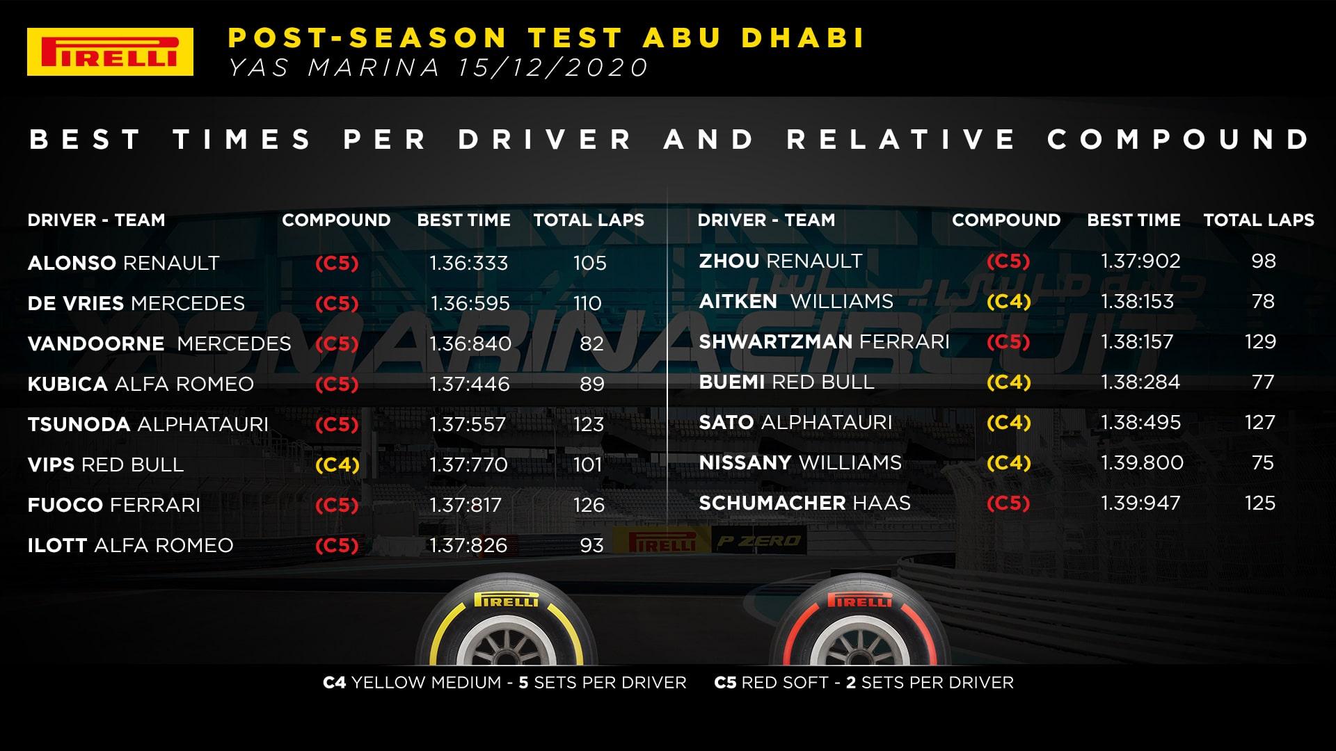 wyniki testów młodych kierowców 2020 Abu Zabi F1