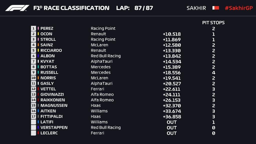 wyniki wyścigu GP Sakhiru 2020 F1