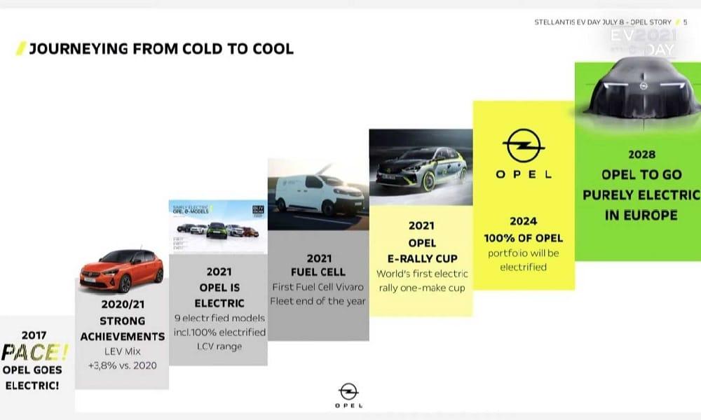 Opel plan 2028