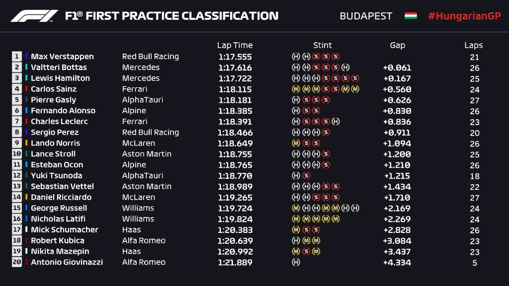 wyniki I treningu GP Węgier 2021 F1