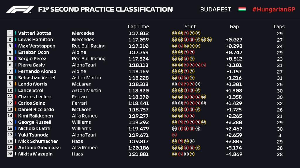 wyniki II treningu GP Węgier 2021
