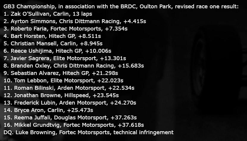 Wyniki wyścigu Oulton Park