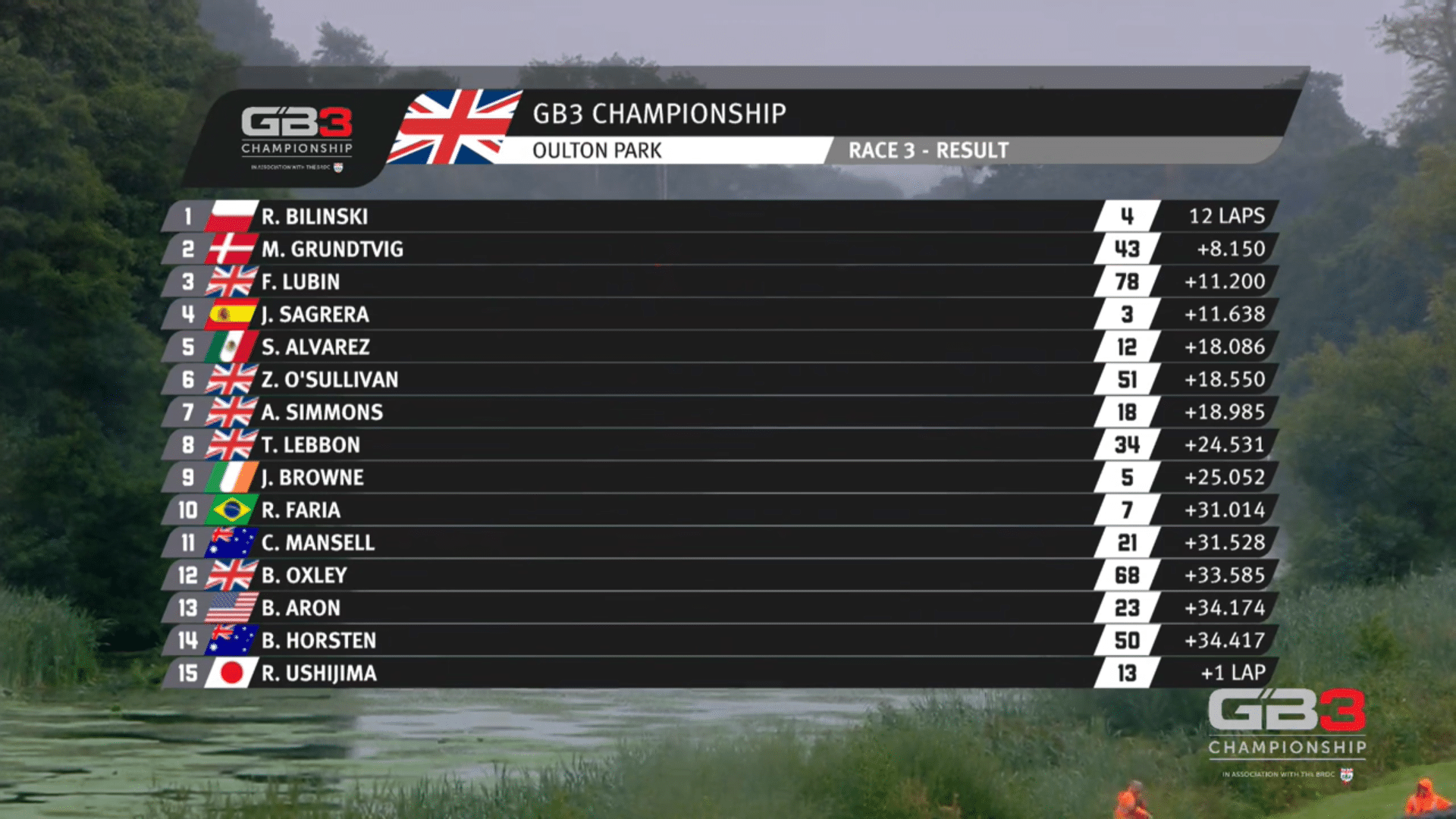 GB3 Championship Oulton Park wyniki