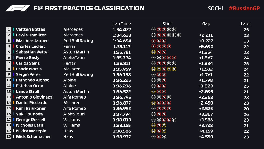 wyniki 1 trening GP Rosji 2021 F1