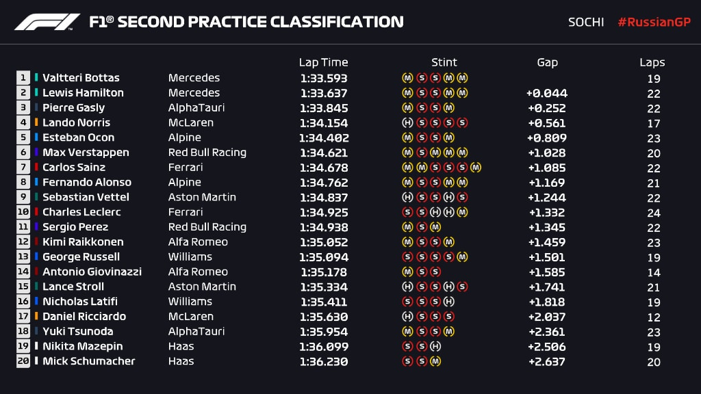 wyniki 2 trening GP Rosji 2021 f1